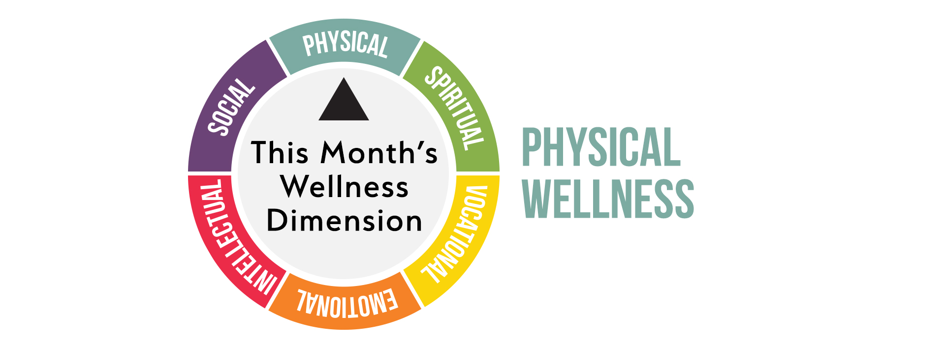 Keeping Up With The Wellness Dimensions: Physical Wellness